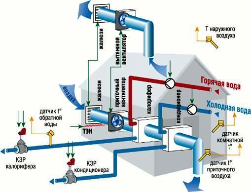 Основные узлы приточно вытяжной вентиляции