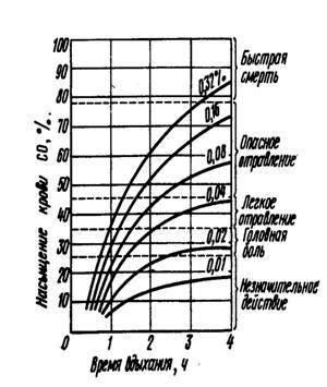 Рисунок. Эксплуатация котельных установок. График отравления человека оксидом углерода (СО)