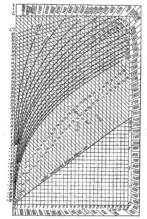 Рис.1. Параметры влажного воздуха. I-d диаграмма тепловлажностного состояния воздуха