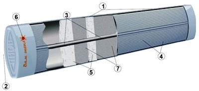 Выбор и использование длинноволновых обогревателей в системах отопления частного дома
