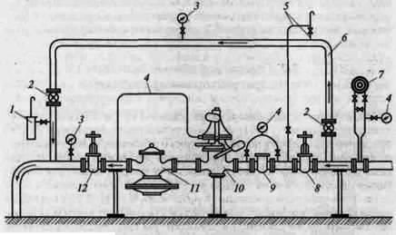 Рисунок. Газопроводы и газовое оборудование котельных. Принципиальная схема газорегуляторного пункта