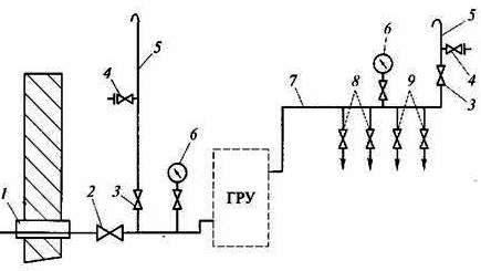 Рисунок. Газопроводы и газовое оборудование котельных. Принципиальная схема газоснабжения котельной