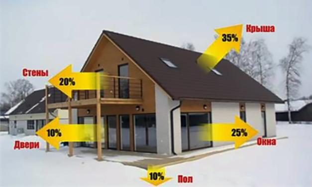 Расчет системы отопления дома. Основные потери тепла частного дома