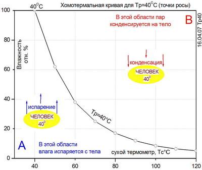 Рис.2. Главное о бане. Области испарения и конденсации влаги в бане
