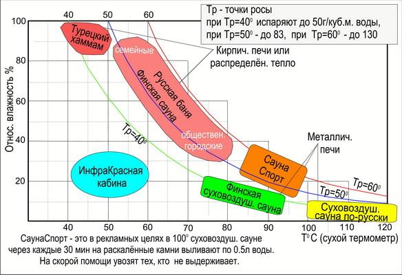 Рис.3 Главное о бане. Различные виды бань и их расположение относительно хомотермальной кривой
