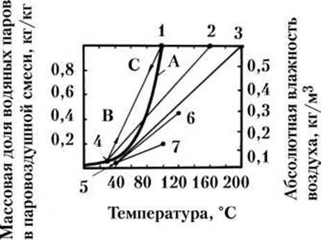 Рис.1. Главное о бане. График для определения возможности выделения тумана при смешении водяного пара с воздухом