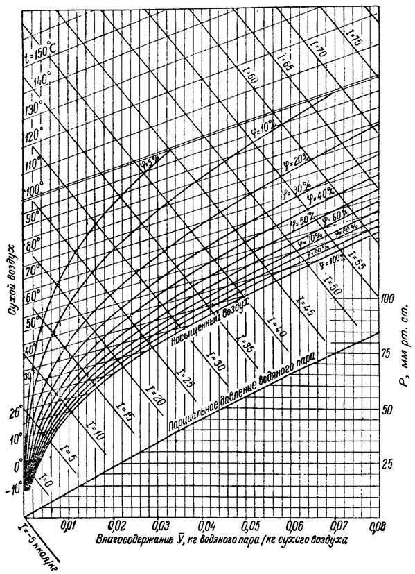 Рисунок. Баня для Русского человека. I-d диаграмма влажного воздуха