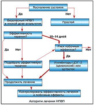 Рис.2. Препараты для лечения коленных суставов. Алгоритм лечения