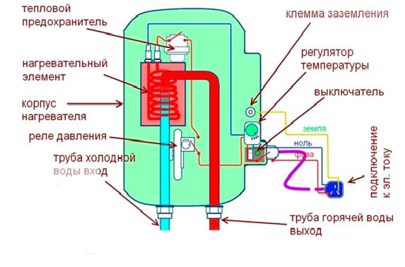 Проточного водонагревателя своими руками